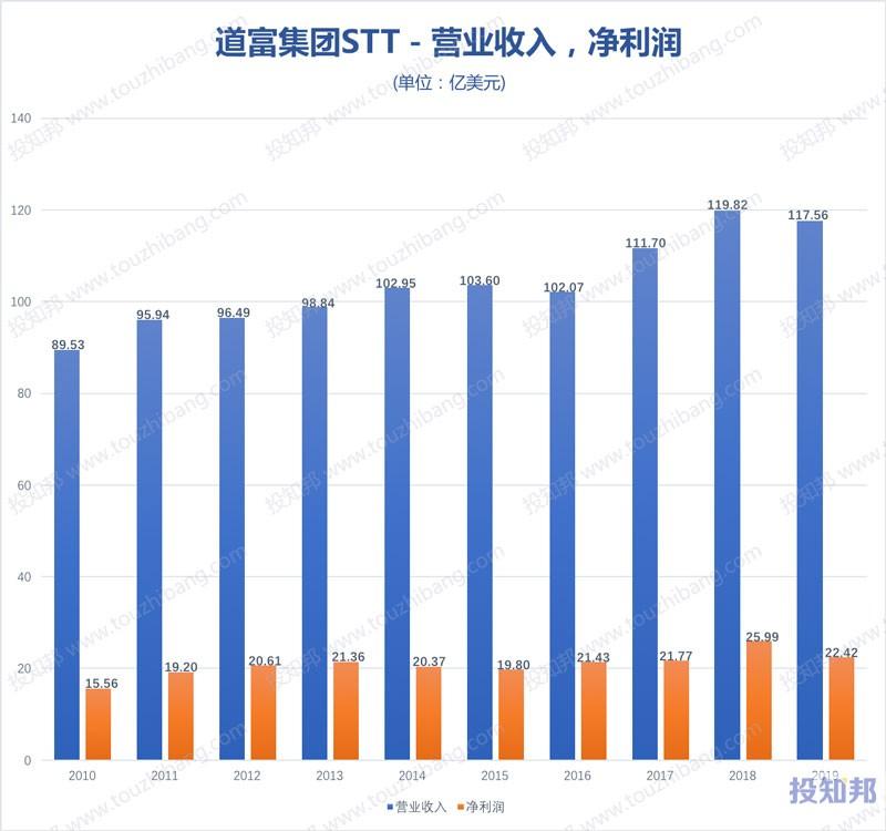图解道富集团(STT)财报数据(2010年~2020年Q2,更新)