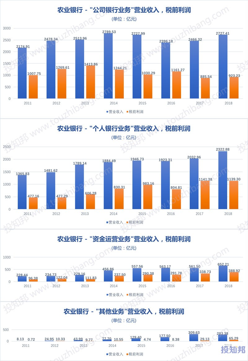 图解农业银行(601288)财报数据(2009年~2019年Q3)