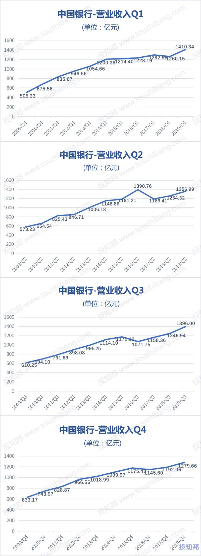 图解中国银行(601988)财报数据(2009年~2019年Q3)