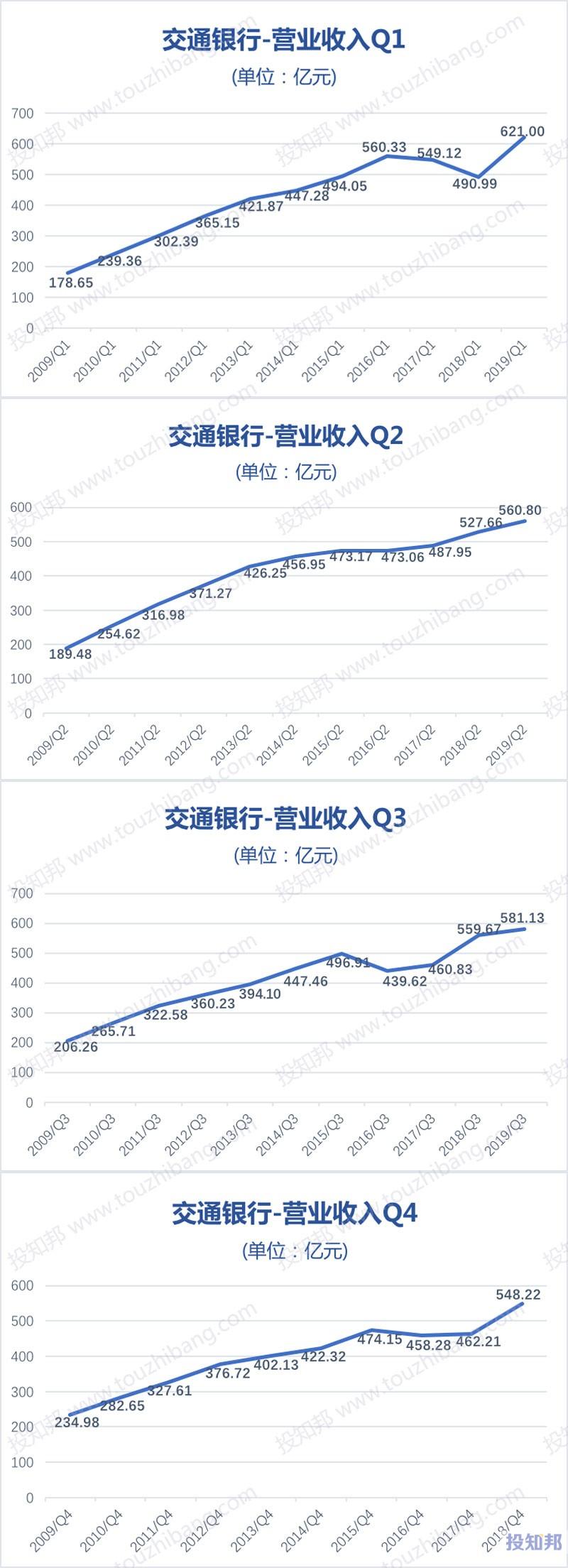 图解交通银行(601328)财报数据(2009年~2019年Q3)