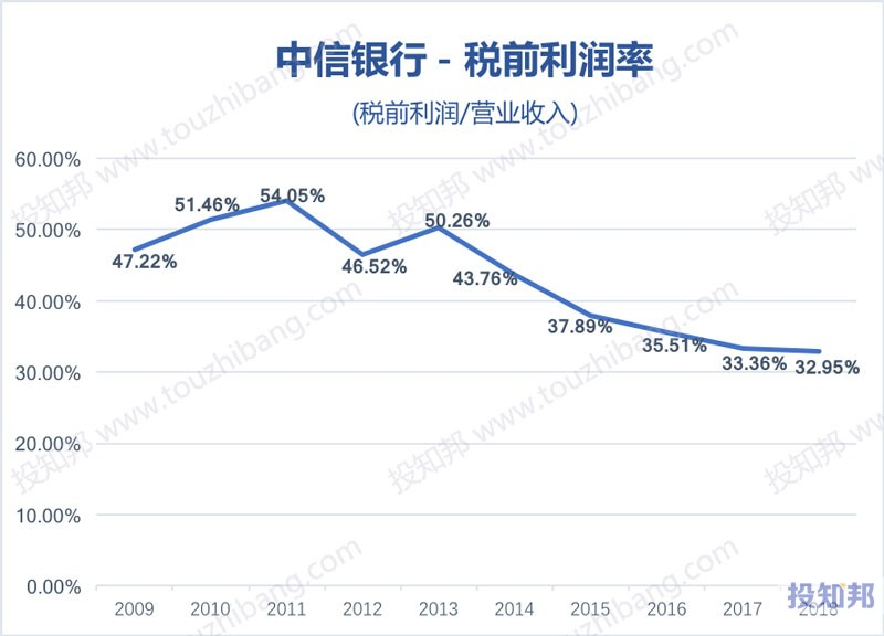 图解中信银行(601998)财报数据(2009年~2019年Q3)