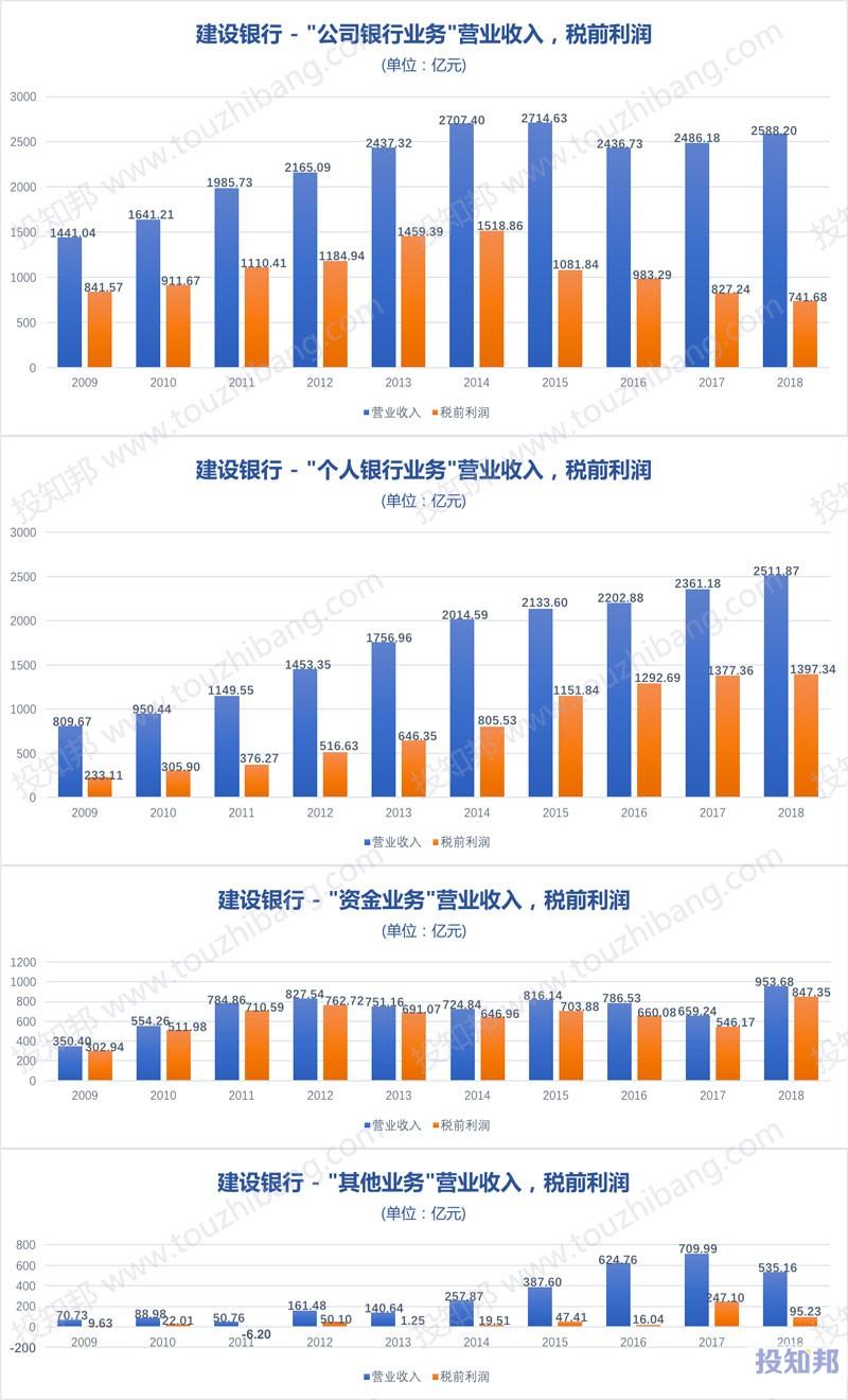 图解建设银行(601939)财报数据(2009年~2019年Q3)