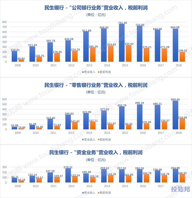 图解民生银行(600016)财报数据(2009年~2019年Q3)