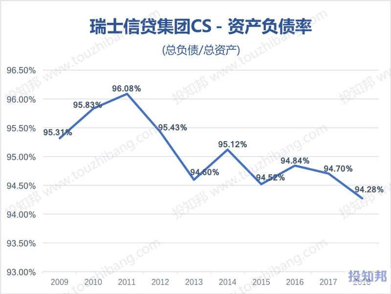 图解瑞士信贷集团(CS)财报数据(2009年~2019年Q2)
