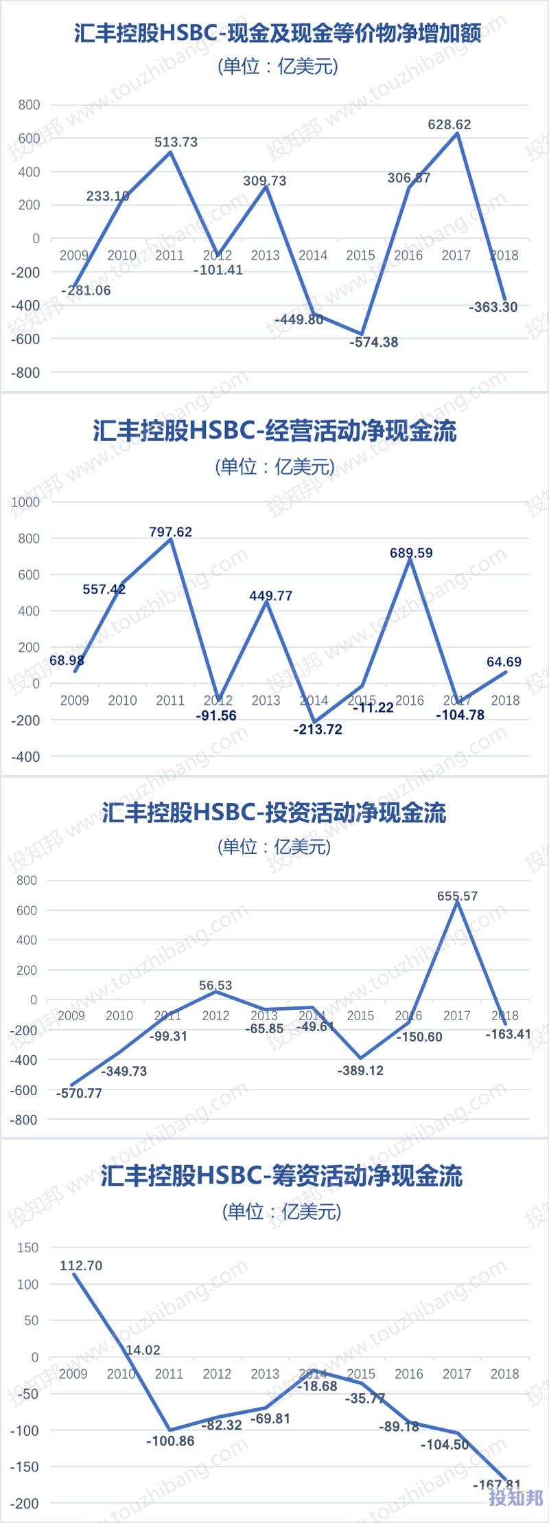 图解汇丰控股(HSBC)财报数据(2009年~2019年Q3)