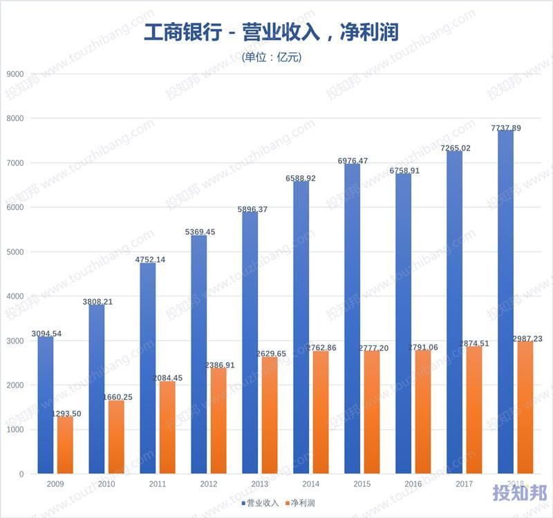 图解工商银行(601398)财报数据(2009年~2019年Q3)