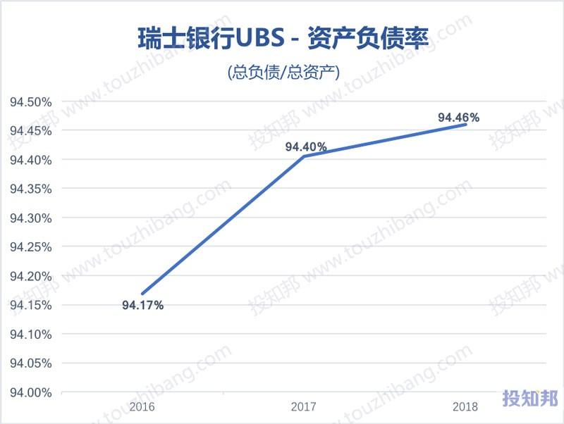 图解瑞士银行集团(UBS)财报数据(2016年~2019年Q3)