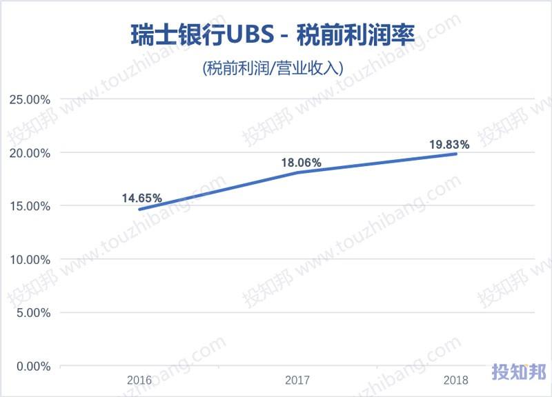图解瑞士银行集团(UBS)财报数据(2016年~2019年Q2)