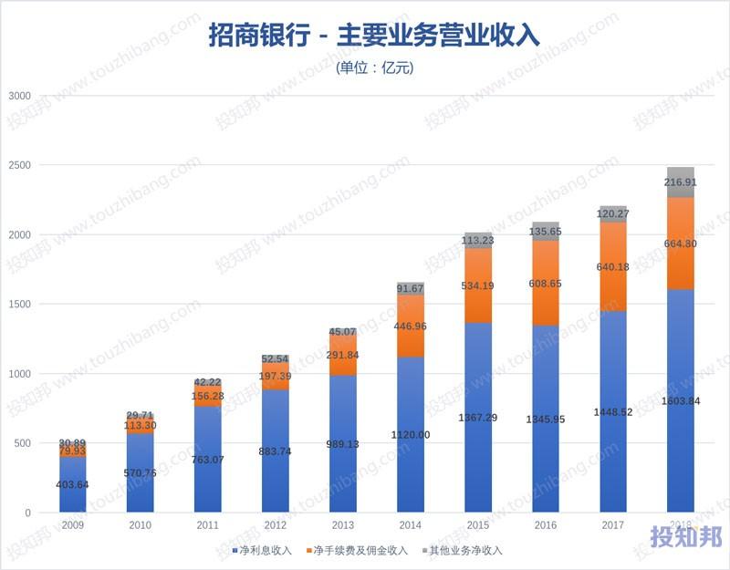 图解招商银行(600036)财报数据(2009年~2019年Q3)