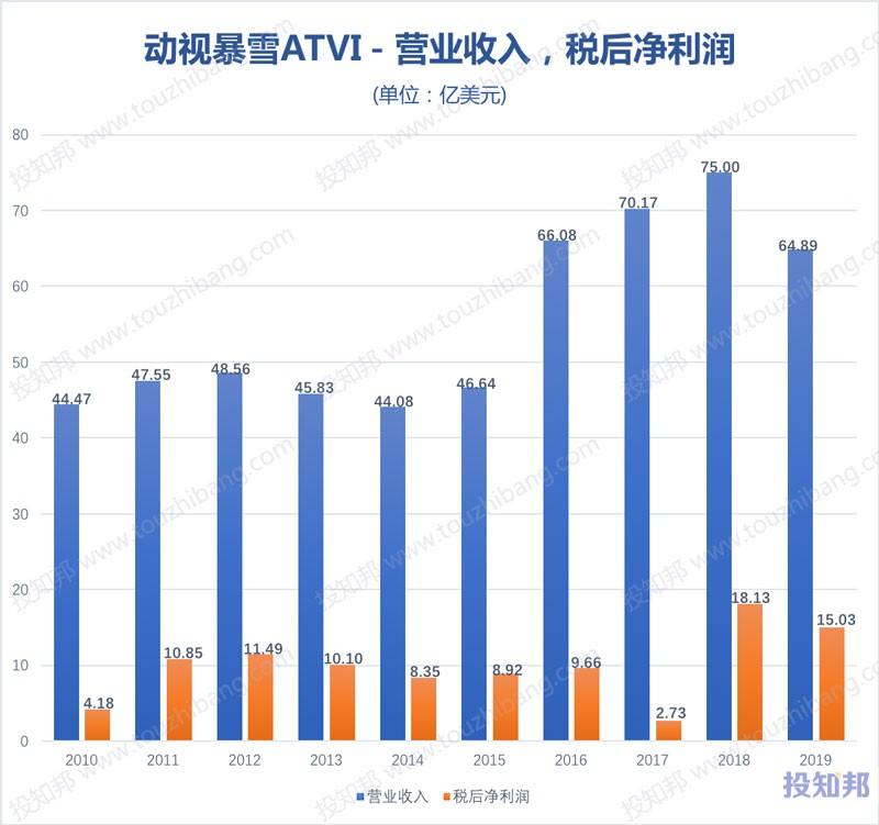 图解动视暴雪(ATVI)财报数据(2010年~2020年Q3,更新)