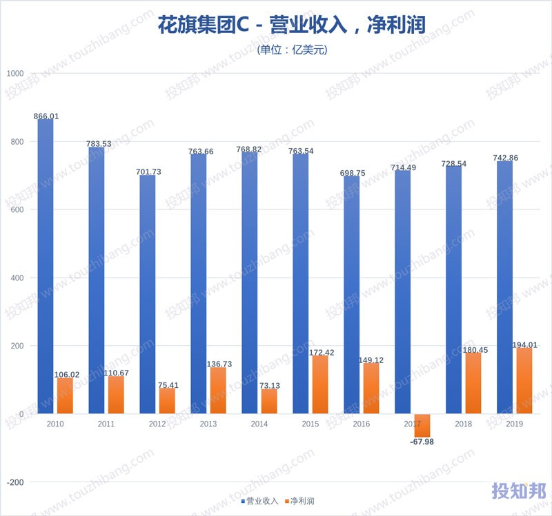图解花旗集团(C)财报数据(2010年~2020年Q2,更新)