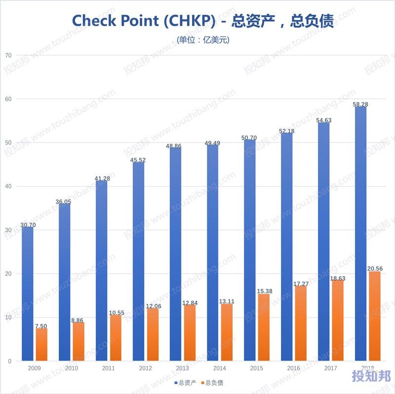 图解Check Point(CHKP)财报数据(2009年~2019年Q3)