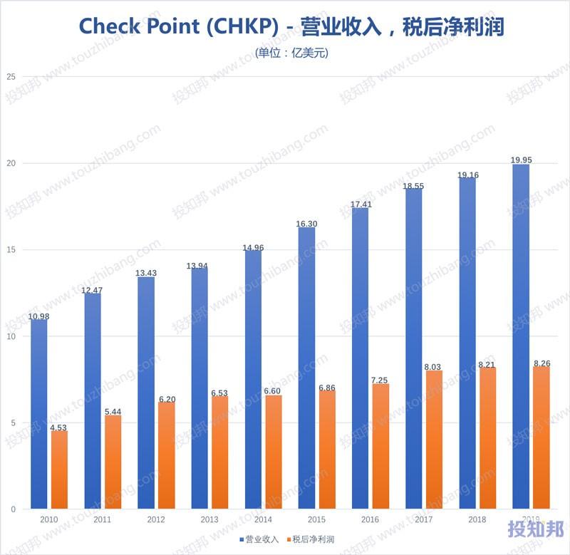 图解Check Point(CHKP)财报数据(2010年~2020年Q3,更新)
