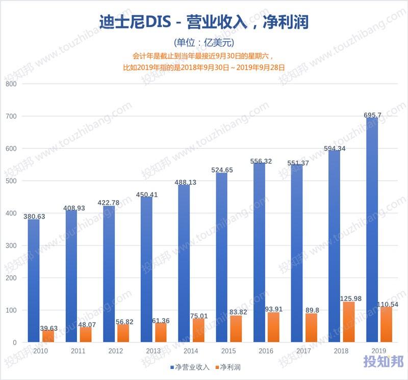 图解迪士尼(DIS)财报数据(2010年~2020财报年Q2,更新)