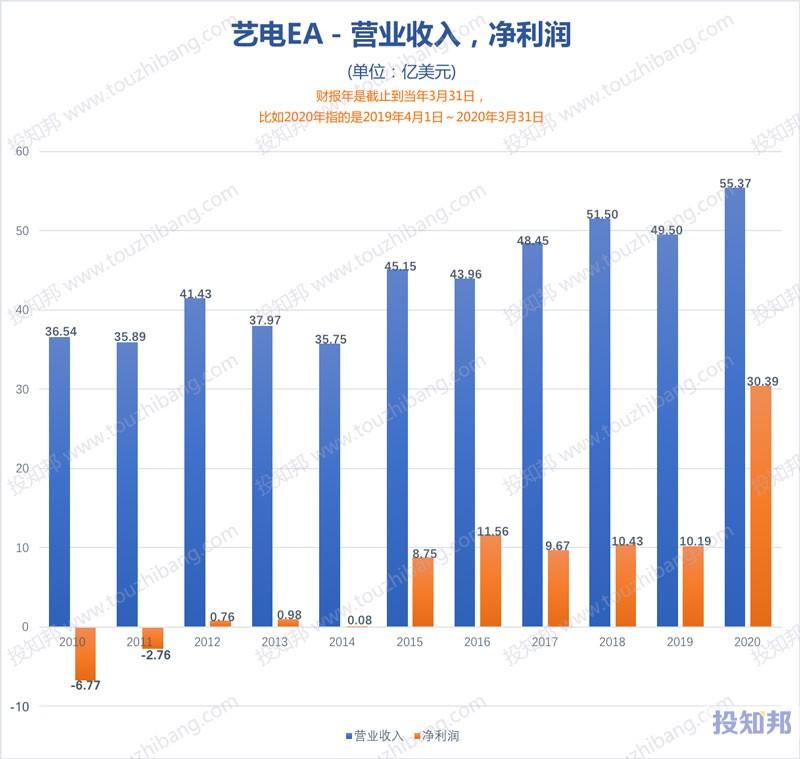 艺电(EA)财报数据图示(2010年~2020财报年,更新)