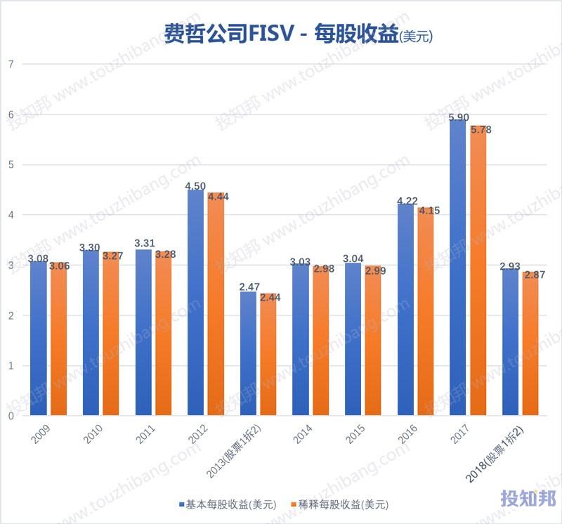 图解费哲金融服务公司(FISV)财报数据(2009年~2019年Q3)