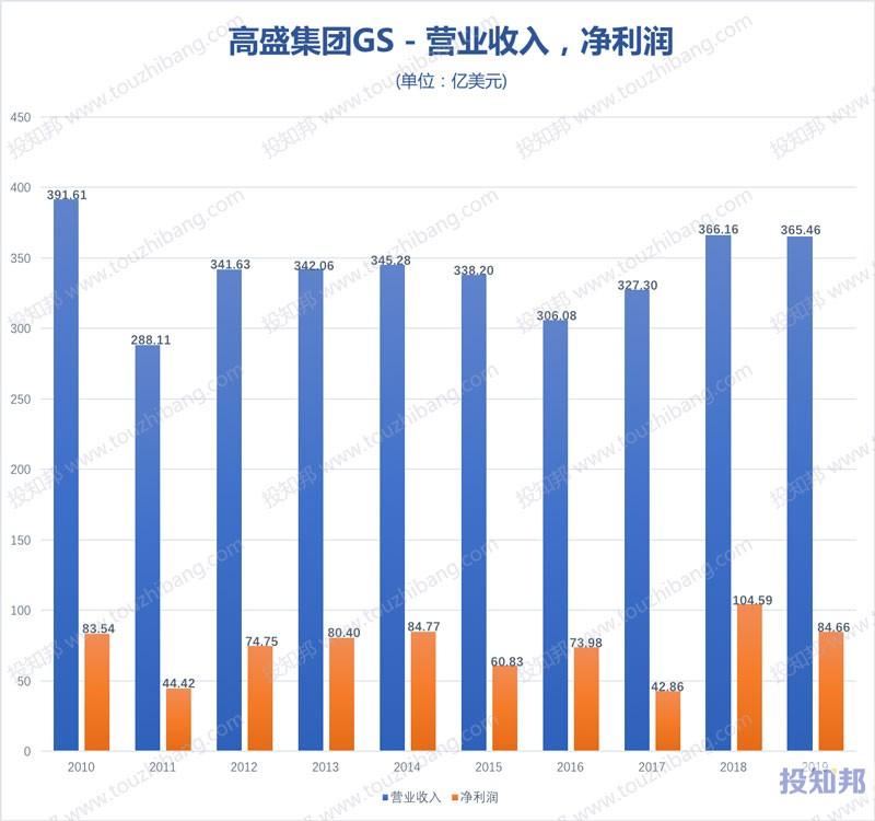 图解高盛集团(GS)财报数据(2010年~2020年Q2,更新)