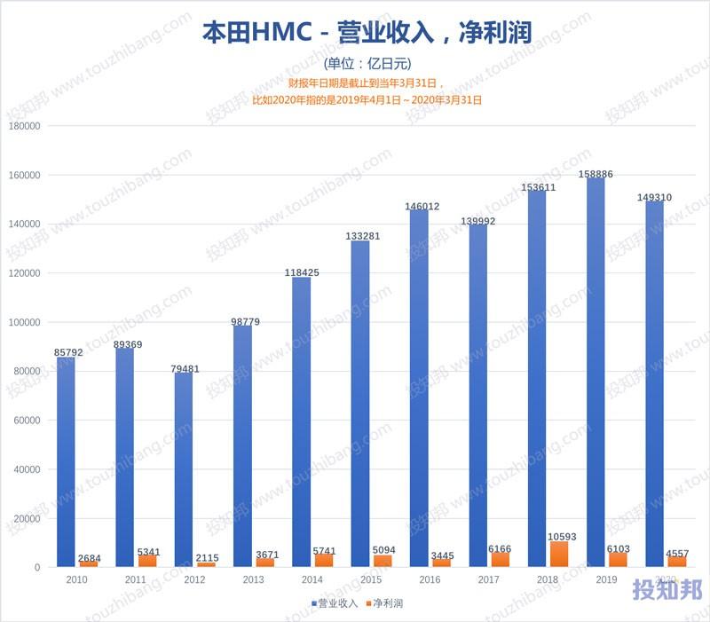 本田(HMC)财报数据图示(2010年~2021财报年Q2,更新)