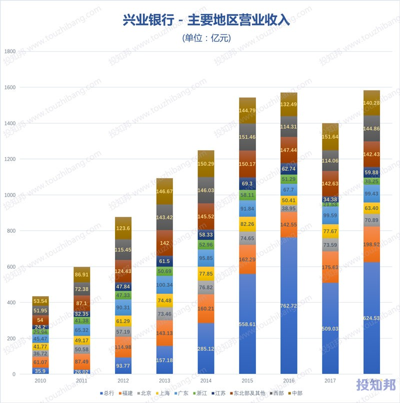 图解兴业银行(601166)财报数据(2009年~2019年Q3)