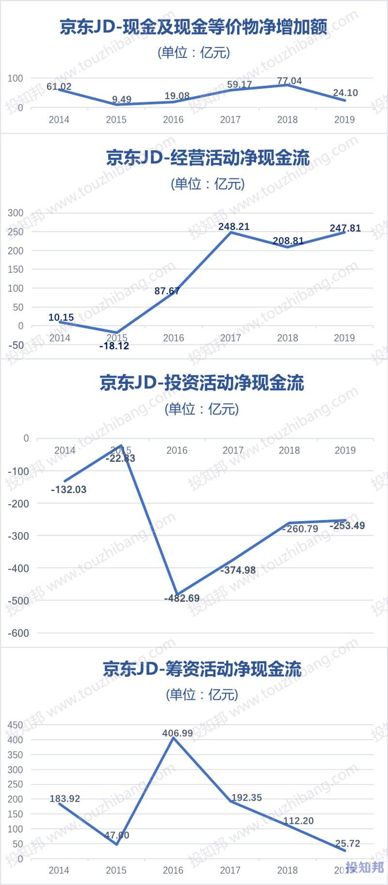 京东(JD)财报数据图示(2014~2020年Q3,更新)