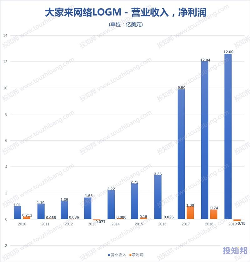 图解大家来网络(LOGM)财报数据(2010年~2020年Q1,更新)