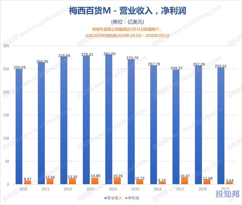 Macy's梅西百货(M)财报数据图示(2010年~2020年Q1,更新)