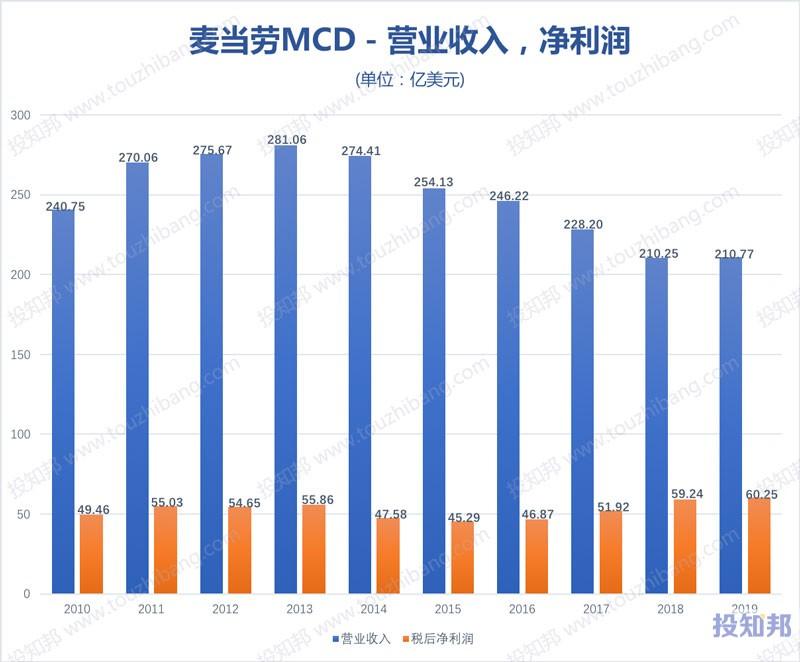 图解麦当劳(MCD)财报数据(2010年~2019年,更新)