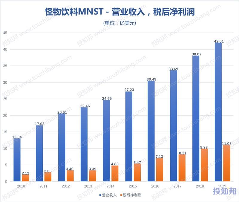 怪物饮料(MNST)财报数据图示(2010年~2020年Q1,更新)