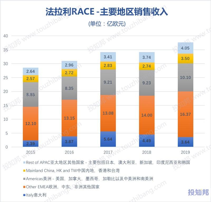 法拉利(RACE)财报数据图示(2015年~2020年Q3,更新)