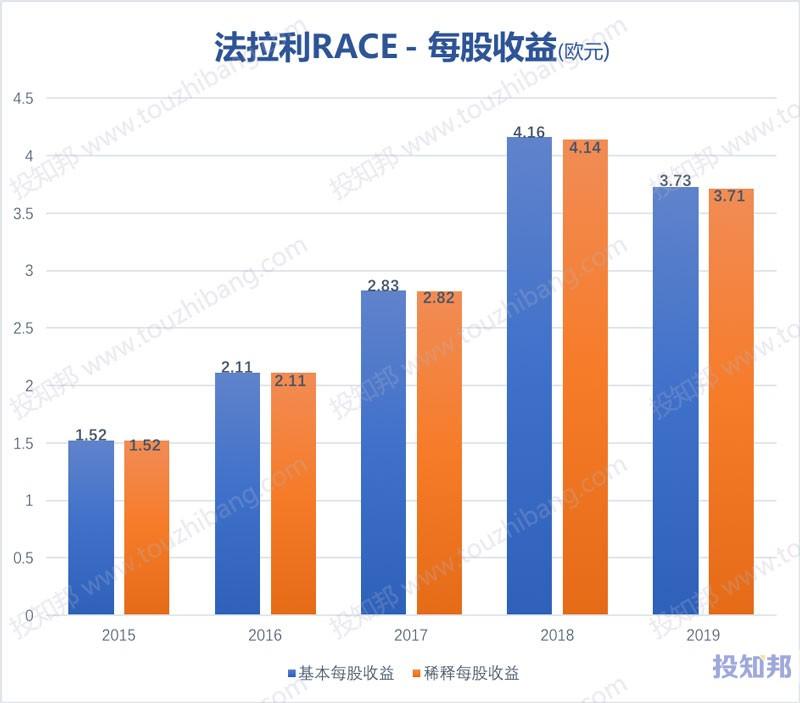 法拉利(RACE)财报数据图示(2015年~2020年Q1,更新)