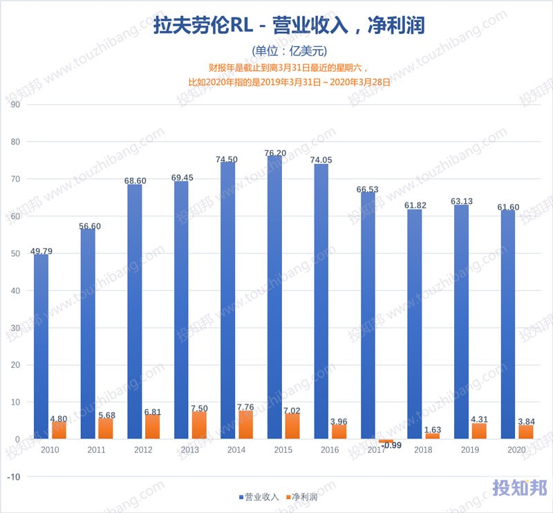 拉夫劳伦(RL)财报数据图示(2010年~2021财报年Q1,更新)