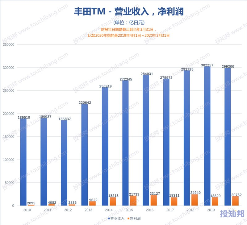 丰田汽车(TM)财报数据图示(2010~2020财报年,更新)