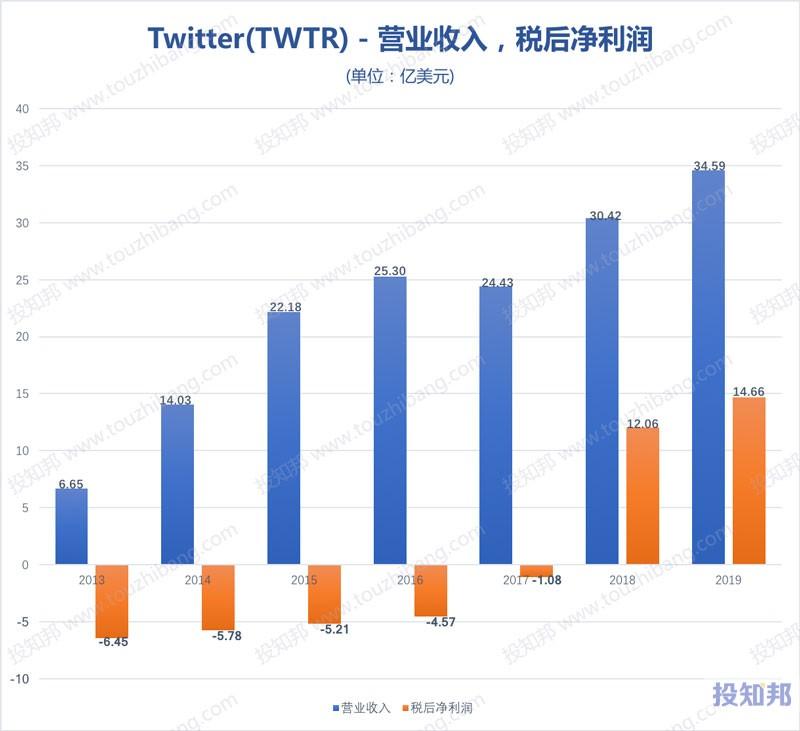 Twitter推特(TWTR)财报数据图示(2013~2020年Q3,更新)