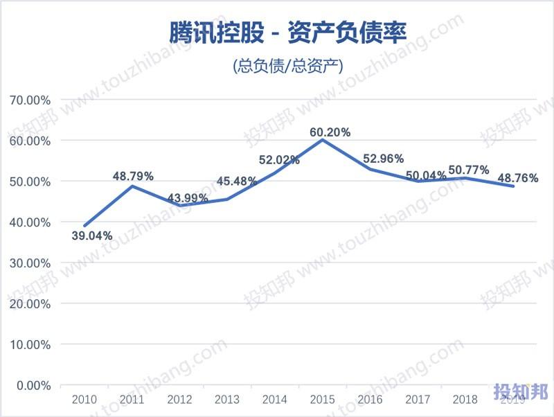 腾讯控股(HK0700)财报数据图示(2010年~2020年Q3,更新)