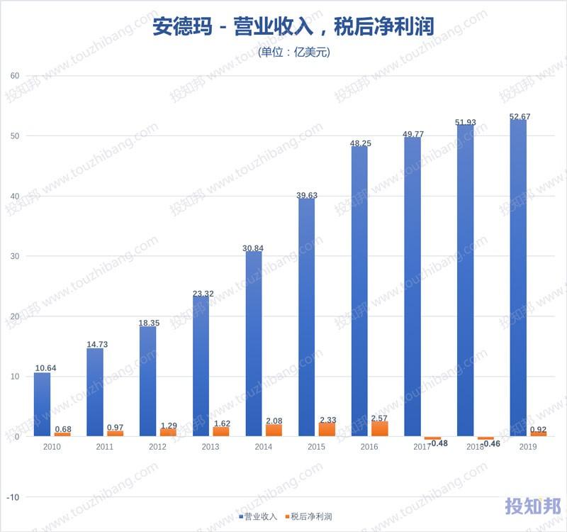 安德玛(UA)财报数据图示(2010年~2020年Q2,更新)