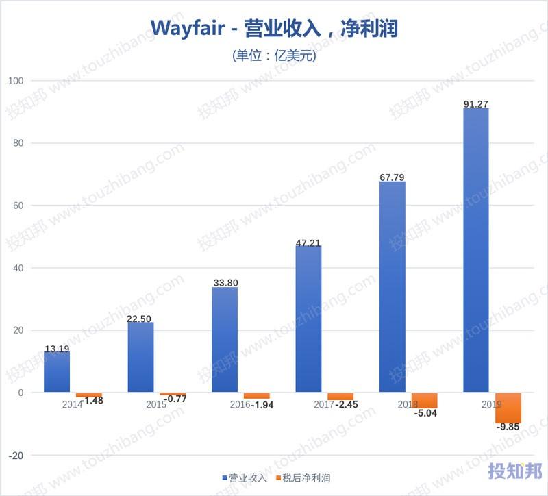WayFair(W)财报数据图示(2014~2020年Q1,更新)