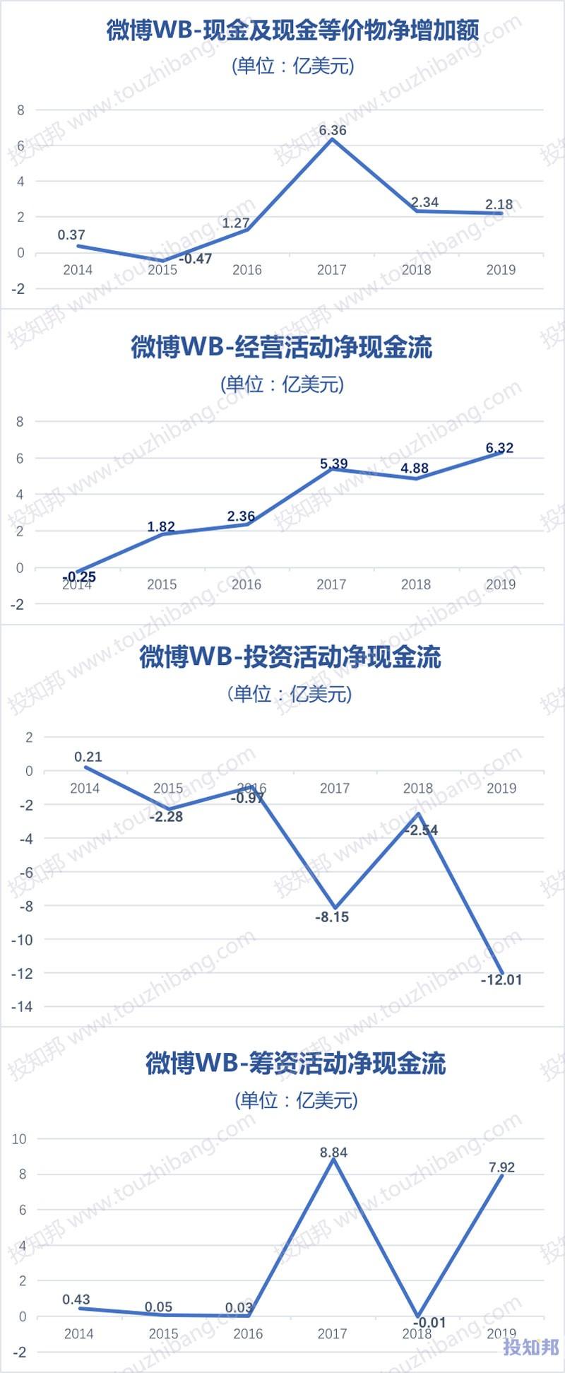 微博(WB)财报数据图示(2014~2020年Q2,更新)