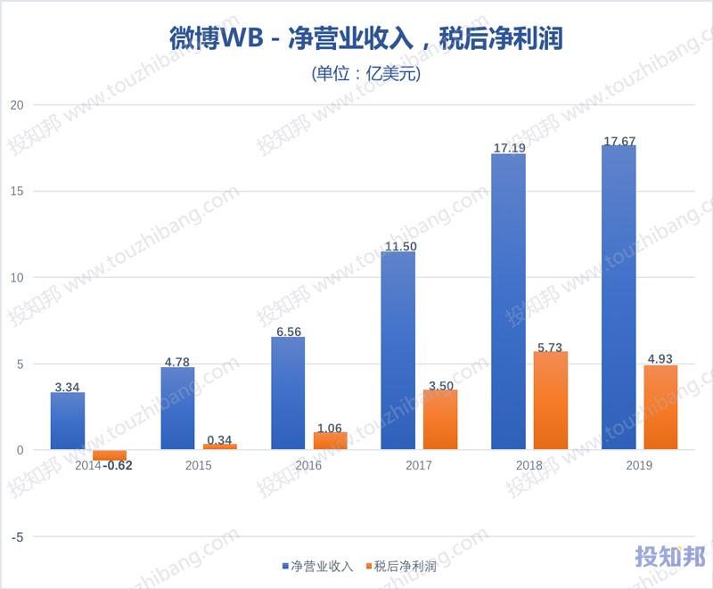 图解微博(WB)财报数据(2014~2019年,更新)