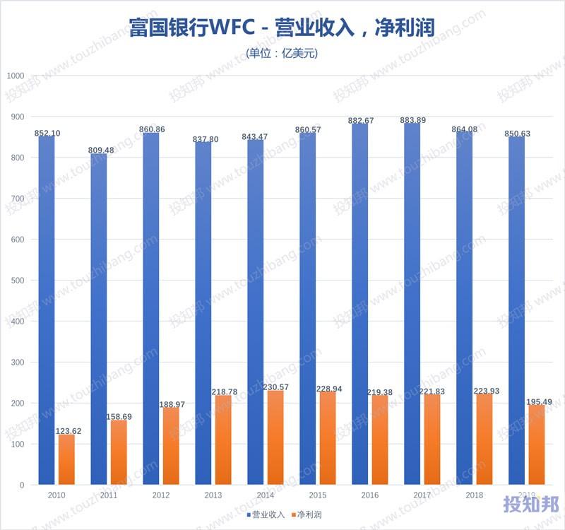 图解富国银行(WFC)财报数据(2010年~2019年,更新)