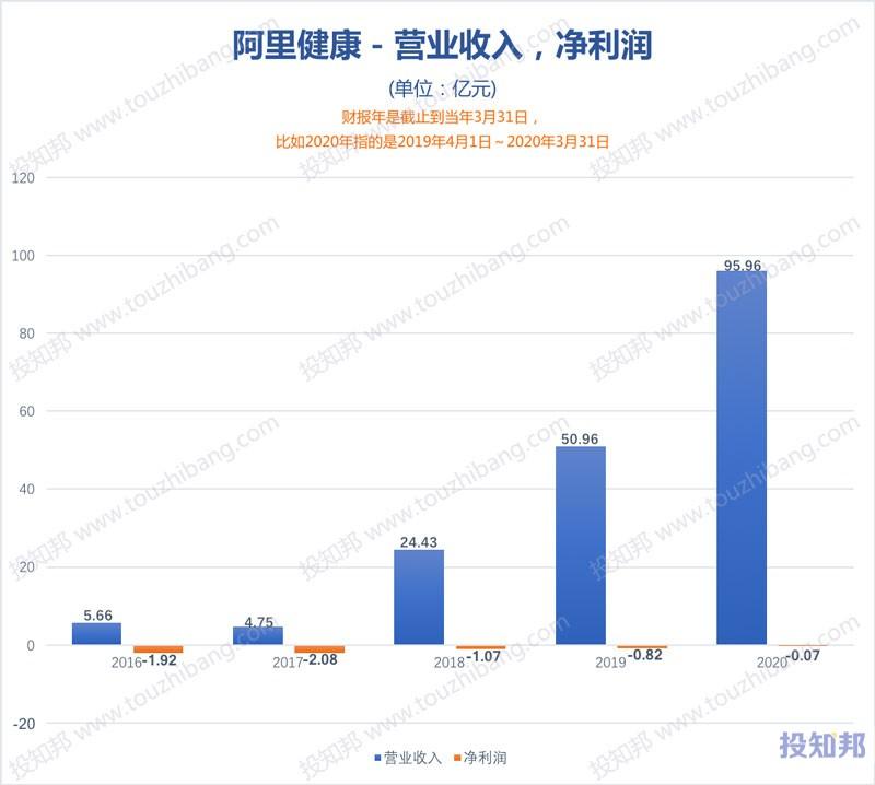 阿里健康(HK0241)财报数据图示(2016年~2020财报年,更新)