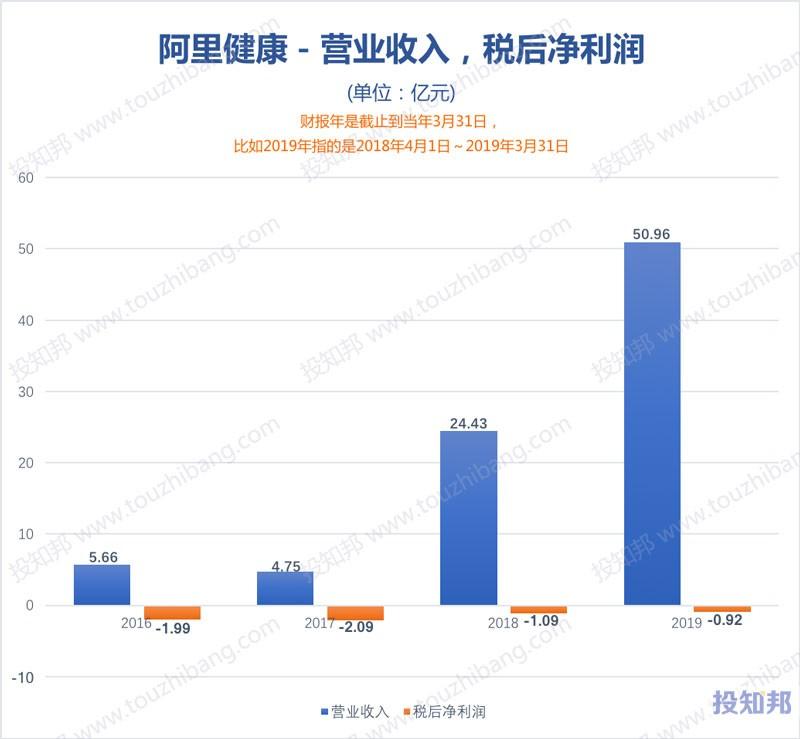 图解阿里健康(HK0241)财报数据(2016年~2020财报年Q2)