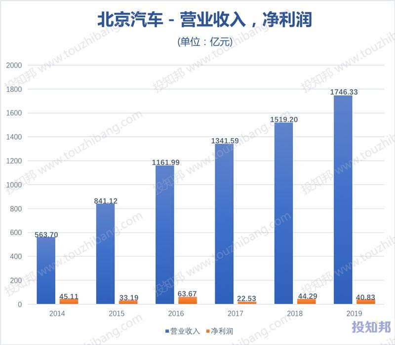 北京汽车(HK1958)财报数据图示(2014年~2020年Q3,更新)