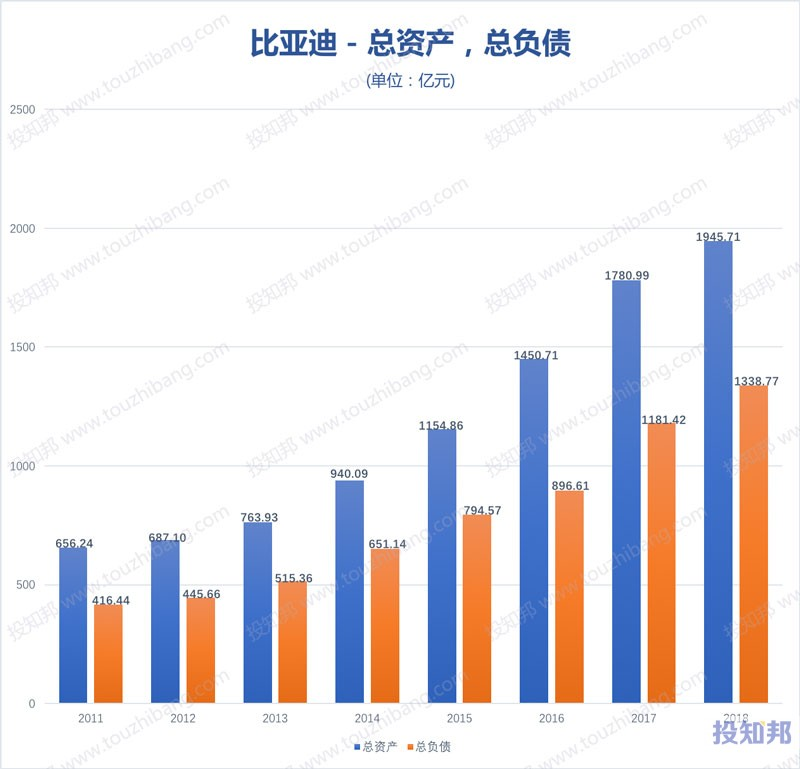 图解比亚迪(002594)财报数据(2011年~2019年Q3)