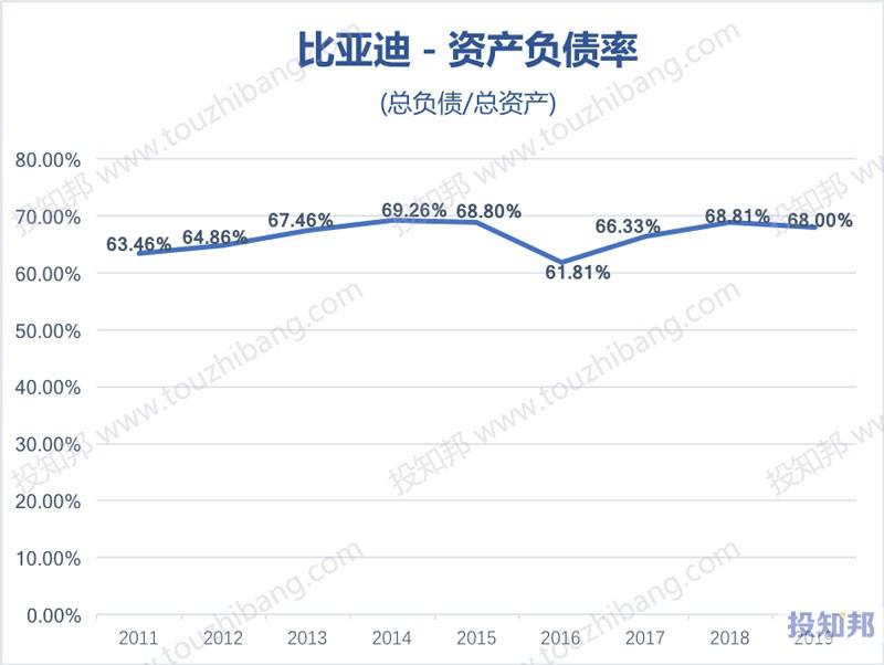 比亚迪(002594)财报数据图示(2011年~2020年Q3,更新)
