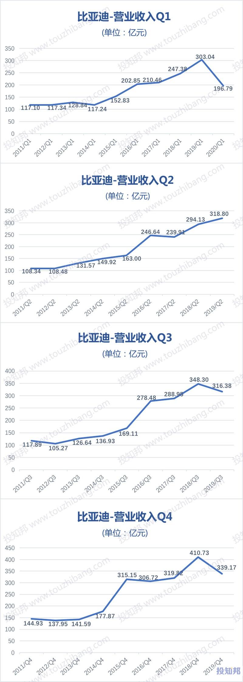 比亚迪(002594)财报数据图示(2011年~2020年Q1,更新)