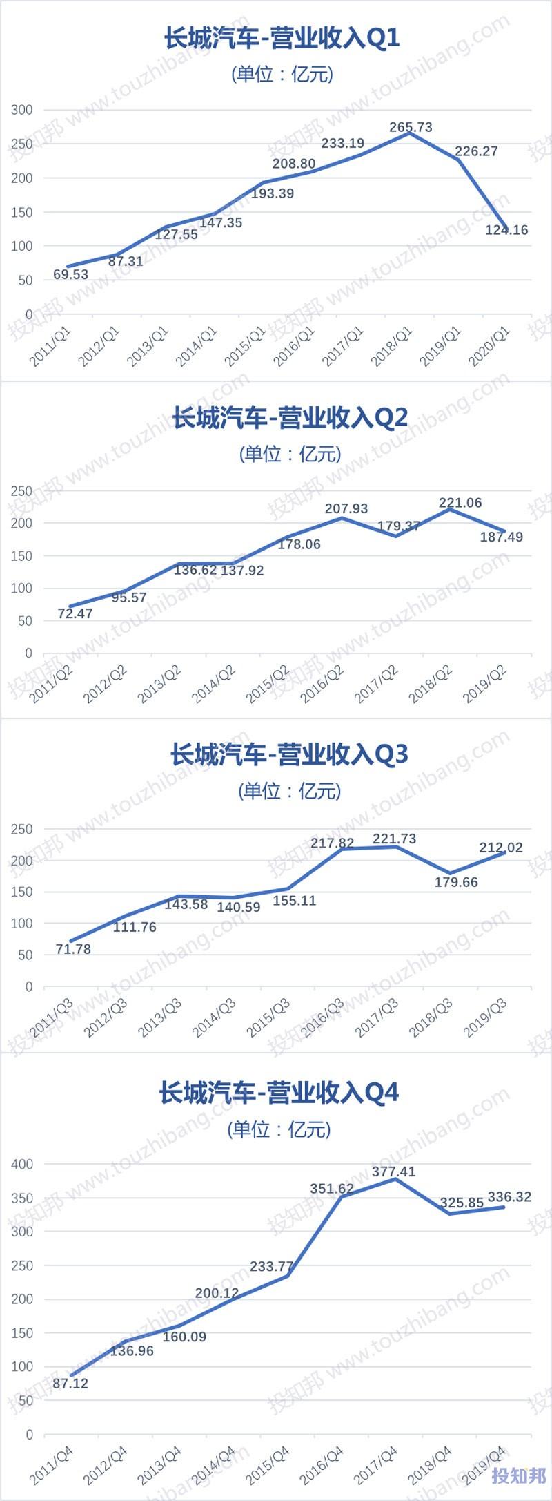 长城汽车(601633)财报数据图示(2011年~2020年Q1,更新)