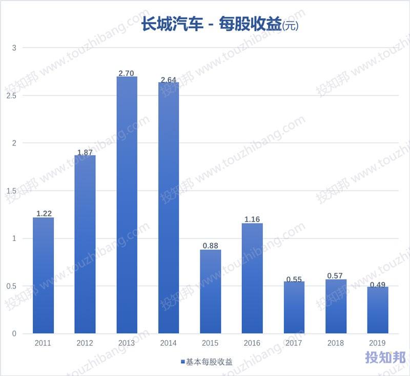 长城汽车(601633)财报数据图示(2011年~2020年Q3,更新)
