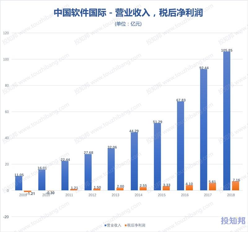 图解中国软件国际(HK0354)财报数据(2009年~2019年Q2)