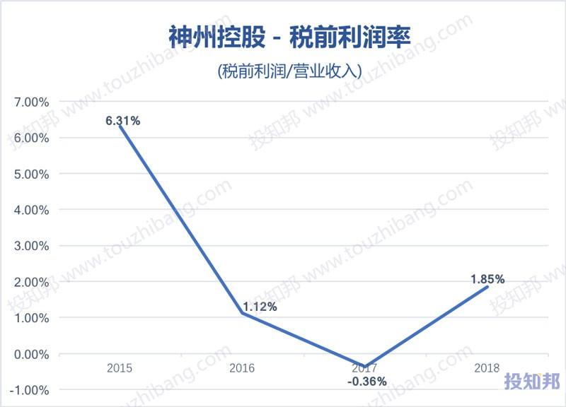 图解神州控股(HK0861)财报数据(2015年~2019年Q2)