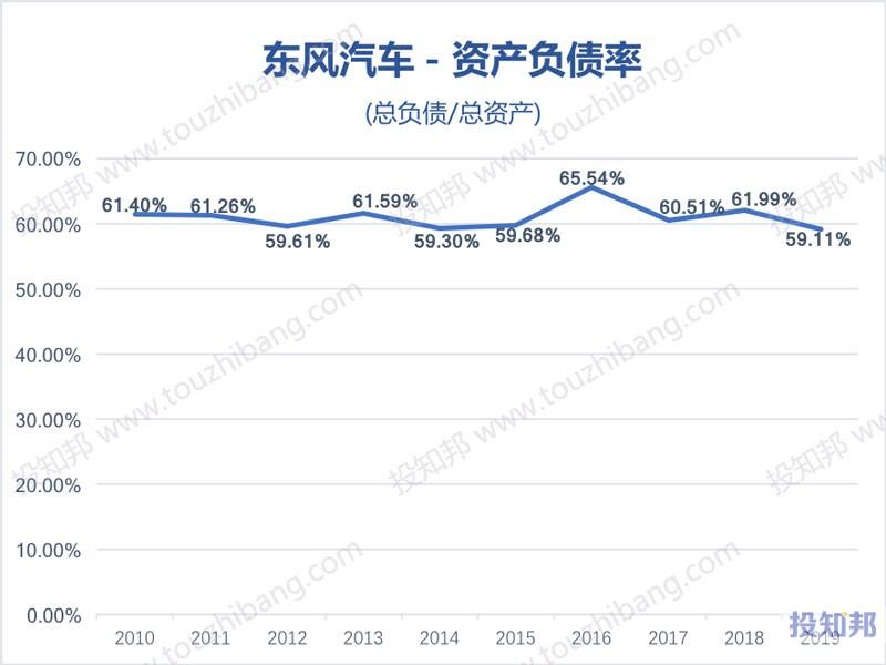 东风汽车(600006)财报数据图示(2010年~2020年Q3,更新)